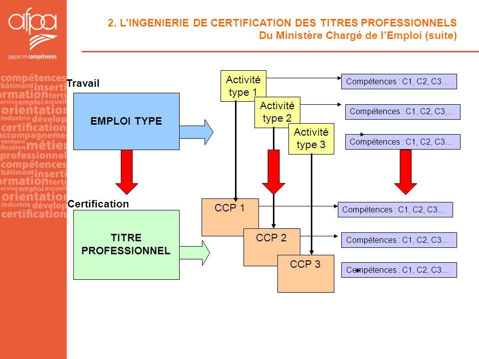 2. LINGENIERIE DE CERTIFICATION DES TITRES PROFESSIONNELS Du Ministère Chargé de lEmploi (suite) EMPLOI TYPE Certification Travail TITRE PROFESSIONNEL
