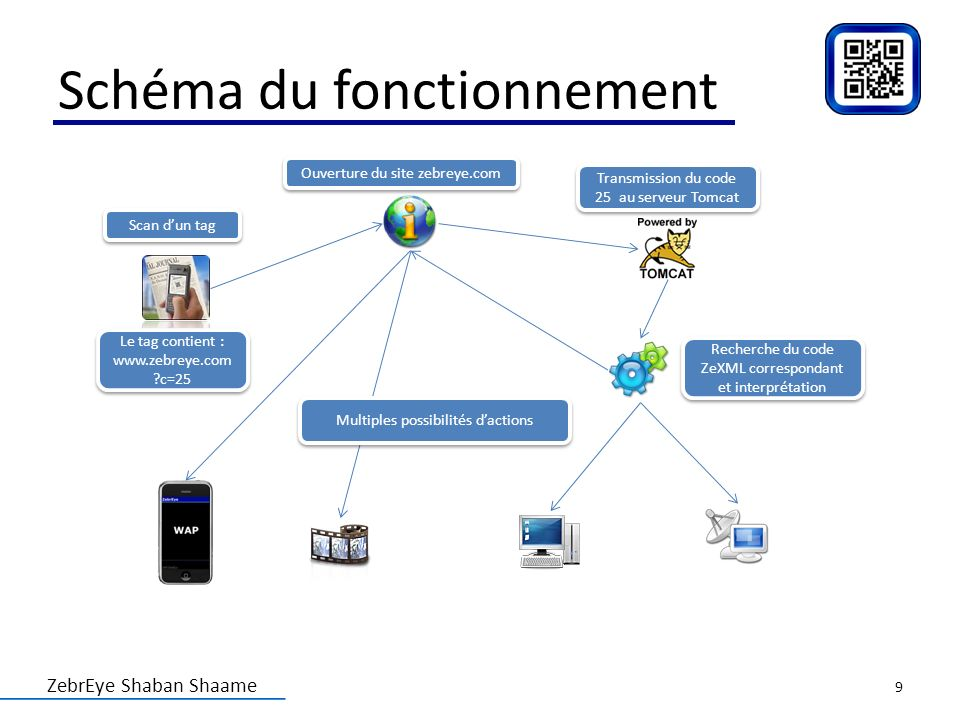 ZebrEye Shaban Shaame Schéma du fonctionnement Scan dun tag Ouverture du site zebreye.com Le tag contient : www.zebreye.com ?c=25 Transmission du code