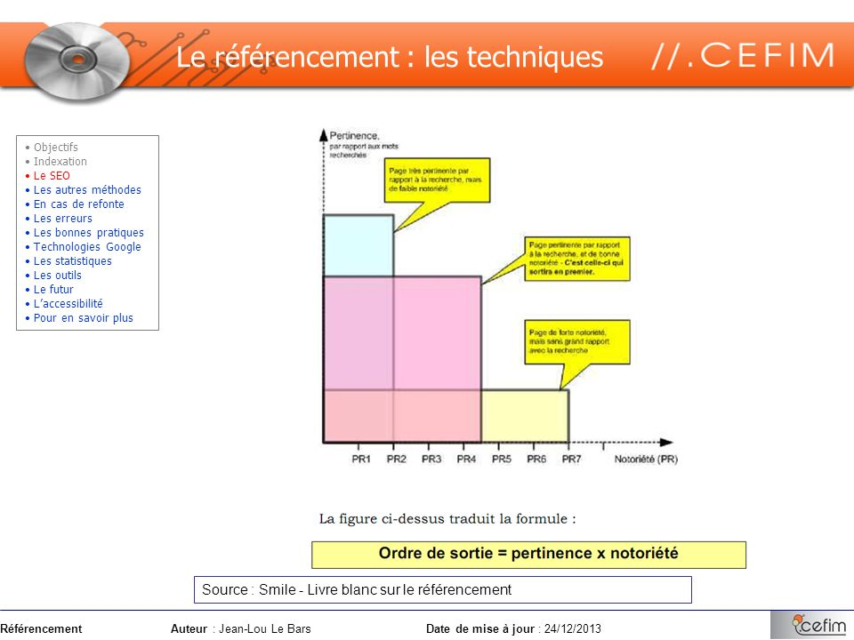 RéférencementAuteur : Jean-Lou Le Bars Date de mise à jour : 24/12/2013 Le SEO (Search Engine Optimization) consiste à positionner un site parmi les meilleurs résultats sur un mot ou une expression.