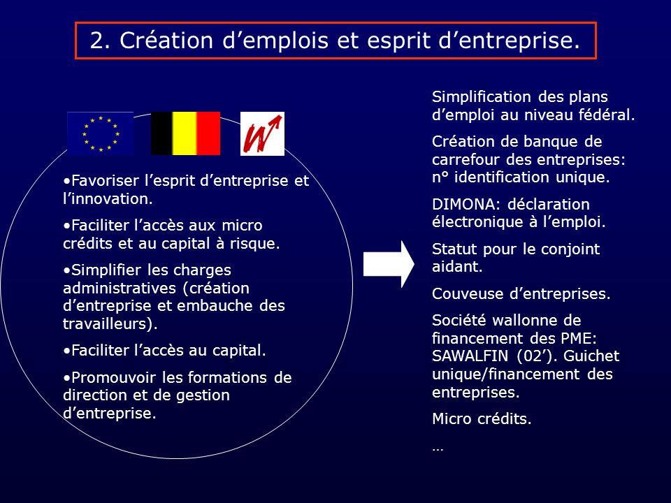 Comment investir? Avec quel capital? Et quelle aide logistique? Entreprendre? Prendre des risques?