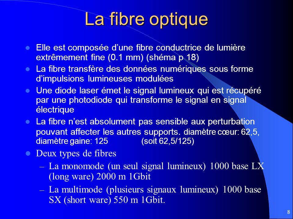 9 La câblage fibre optique Installation délicate, une mauvaise connexion peut obstruer le passage de l a lumière Deux types de connecteurs – ST, le plus ancien – SC, qui intègre deux fibres Vitesse de transmission : – de 100MBit/s à 2 Gbit/s Distance dun segment : 2000m