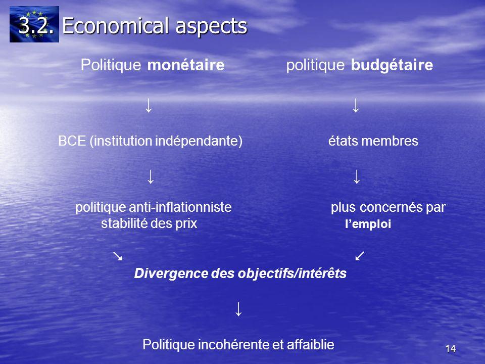 14 Politique monétaire politique budgétaire BCE (institution indépendante) états membres politique anti-inflationniste plus concernés par stabilité des prix lemploi Divergence des objectifs/intérêts Politique incohérente et affaiblie 3.2.