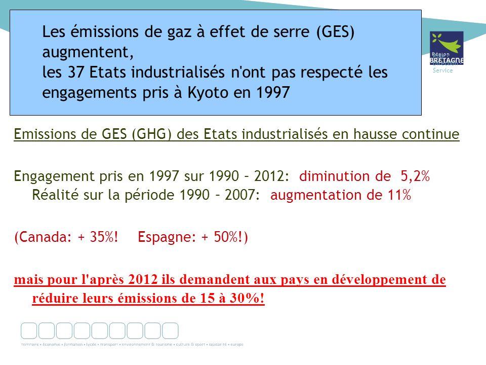 Pôle - Direction - Service Emissions de GES (GHG) des Etats industrialisés en hausse continue Engagement pris en 1997 sur 1990 – 2012: diminution de 5,2% Réalité sur la période 1990 – 2007: augmentation de 11% (Canada: + 35%.