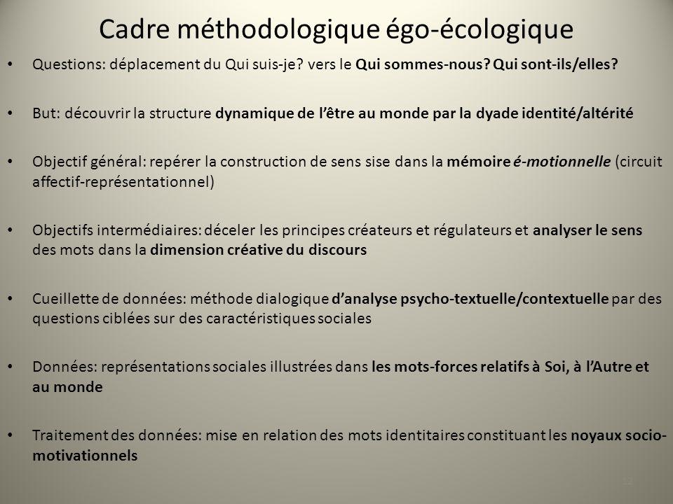 Cadre méthodologique égo-écologique Questions: déplacement du Qui suis-je.