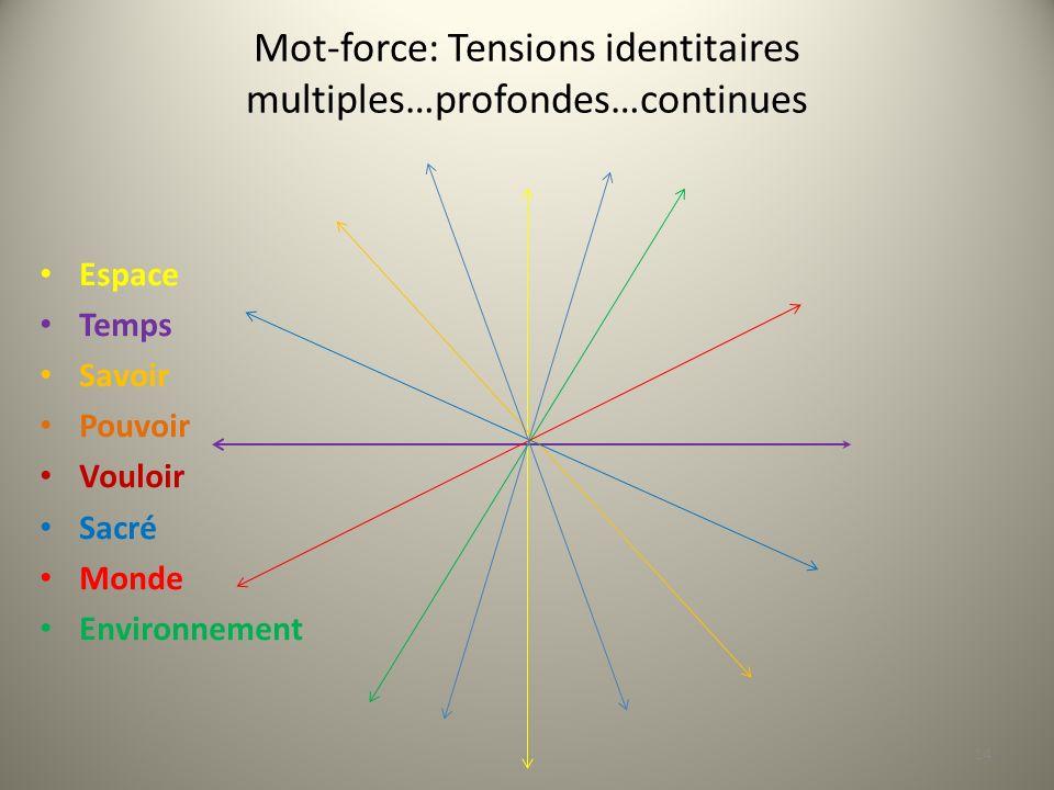 Mot-force: Tensions identitaires multiples…profondes…continues Espace Temps Savoir Pouvoir Vouloir Sacré Monde Environnement 14