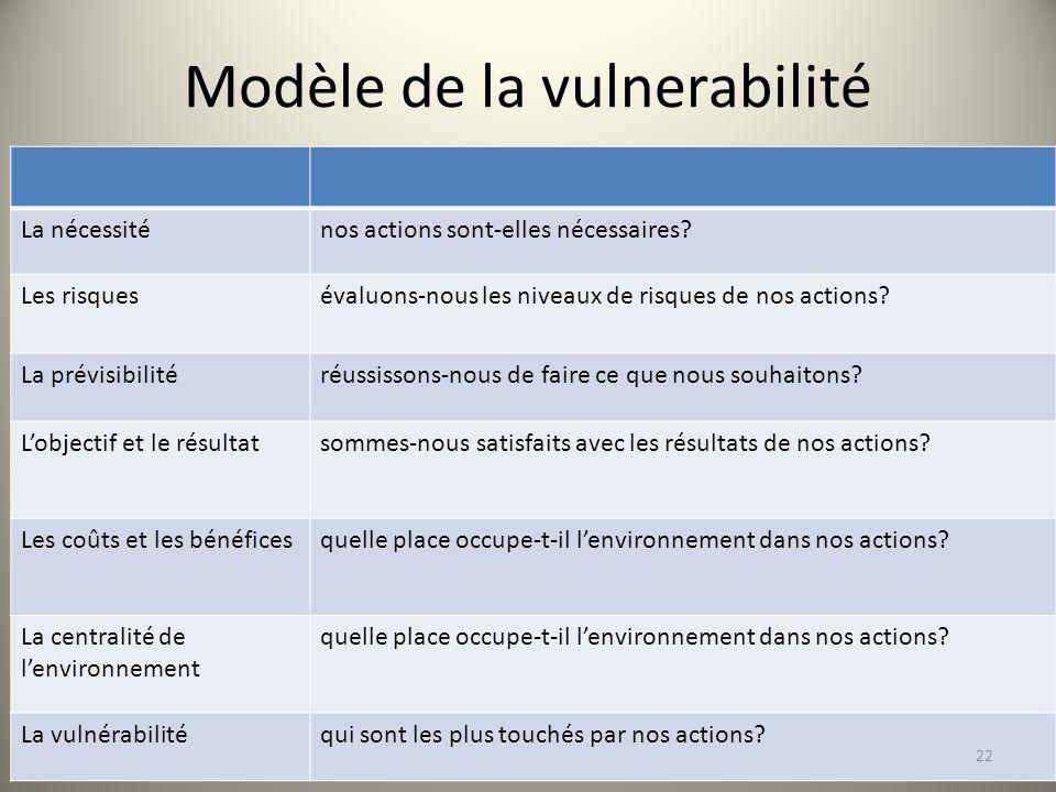 Modèle de la vulnerabilité La nécessiténos actions sont-elles nécessaires.