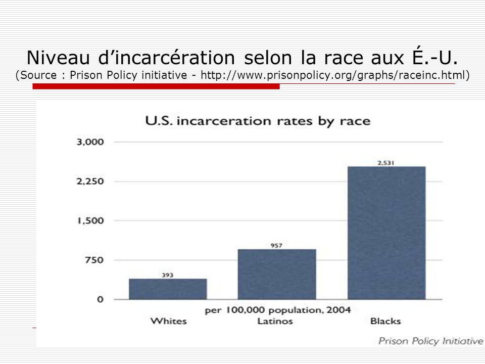 Niveau dincarcération selon la race aux É.-U. (Source : Prison Policy initiative - http://www.prisonpolicy.org/graphs/raceinc.html) 11