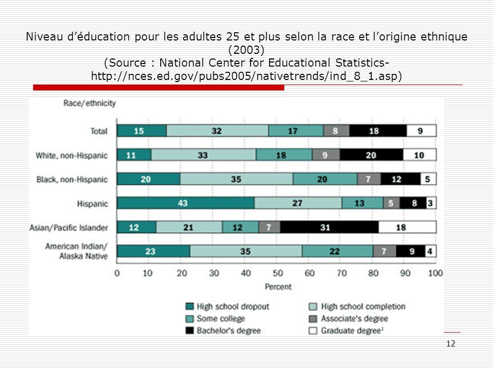 Niveau déducation pour les adultes 25 et plus selon la race et lorigine ethnique (2003) (Source : National Center for Educational Statistics- http://n