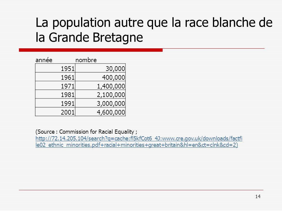 14 La population autre que la race blanche de la Grande Bretagne annéenombre 195130,000 1961400,000 19711,400,000 19812,100,000 19913,000,000 20014,60