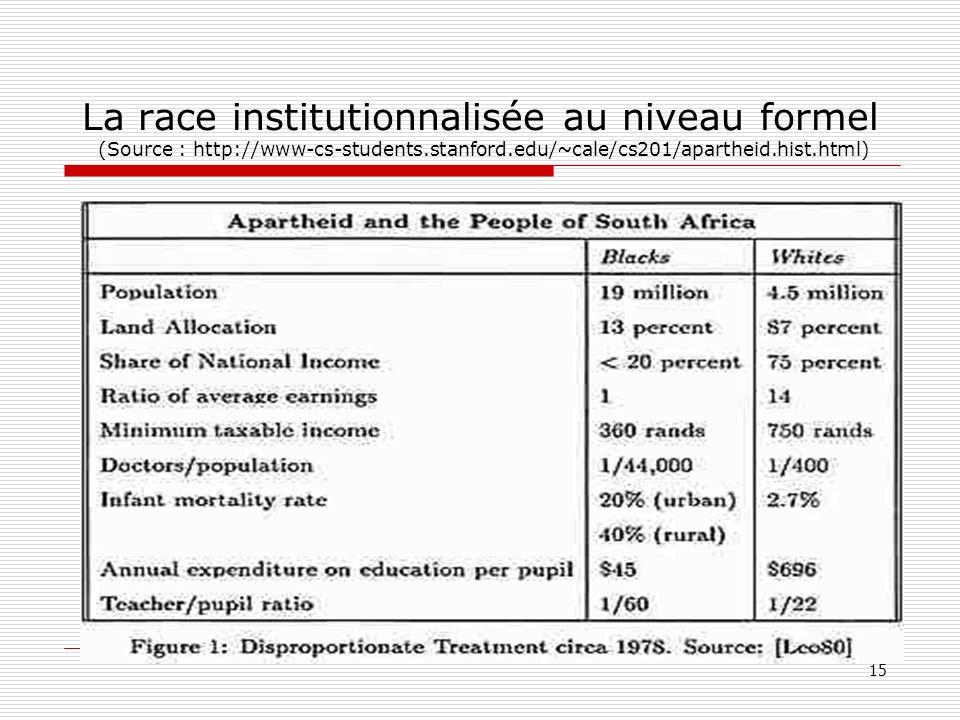 La race institutionnalisée au niveau formel (Source : http://www-cs-students.stanford.edu/~cale/cs201/apartheid.hist.html) 15