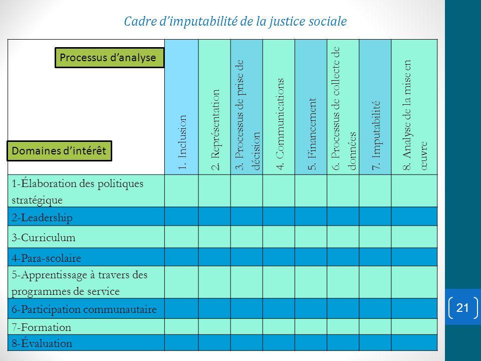 1. Inclusion 2. Représentation 3. Processus de prise de décision 4. Communications 5. Financement 6. Processus de collecte de données 7. Imputabilité