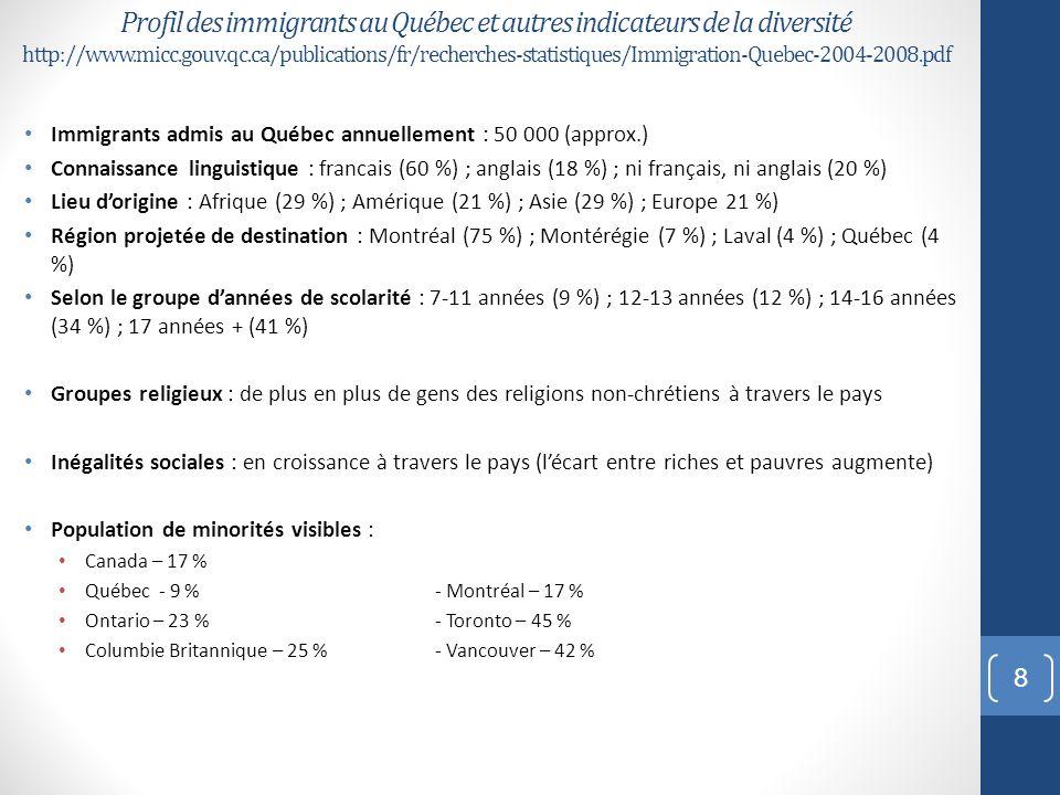 Origines ethniques – Québec (2006) http://www12.statcan.gc.ca/census-recensement/2006/dp-pd/hlt/97- 562/pages/page.cfm?Lang=F&Geo=PR&Code=24&Data=Count&Table=2&StartRec=1&Sort=3&Display=All&CSDFilter=5000 Total des réponses Réponses uniques Réponses multiples Population totale 7 435 905 5 511 560 1 924 340 Canadien 4 474 115 3 213 525 1 260 595 Français 2 151 655 859 715 1 291 940 Irlandais 406 085 79 850 326 235 Italien 299 655 173 490 126 165 Anglais 245 155 41 330 203 825 Indien (Am.