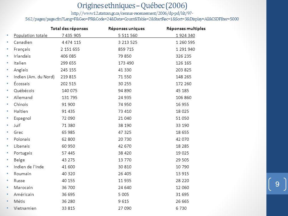Origines ethniques – Québec (2006) http://www12.statcan.gc.ca/census-recensement/2006/dp-pd/hlt/97- 562/pages/page.cfm?Lang=F&Geo=PR&Code=24&Data=Coun