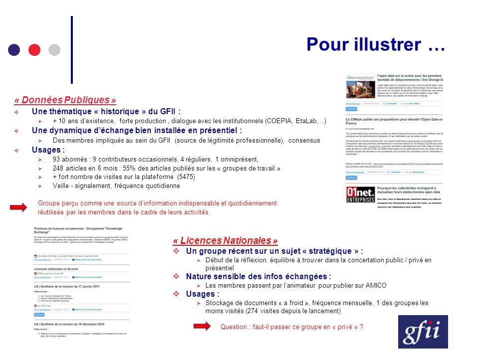 Pour illustrer … « Données Publiques » Une thématique « historique » du GFII : + 10 ans dexistence, forte production, dialogue avec les institutionnel