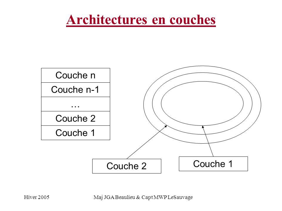 Hiver 2005Maj JGA Beaulieu & Capt MWP LeSauvage Architectures en couches Couche 1 Couche 2 … Couche n-1 Couche n Couche 1 Couche 2