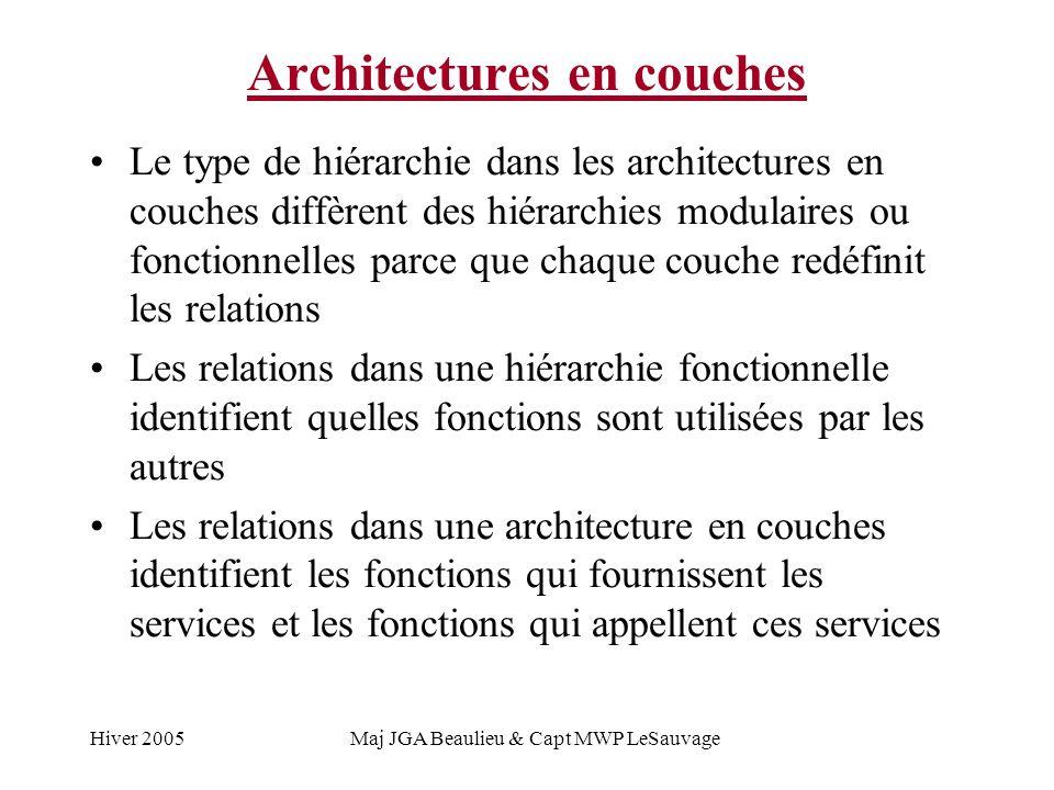 Hiver 2005Maj JGA Beaulieu & Capt MWP LeSauvage Architectures en couches Le type de hiérarchie dans les architectures en couches diffèrent des hiérarchies modulaires ou fonctionnelles parce que chaque couche redéfinit les relations Les relations dans une hiérarchie fonctionnelle identifient quelles fonctions sont utilisées par les autres Les relations dans une architecture en couches identifient les fonctions qui fournissent les services et les fonctions qui appellent ces services