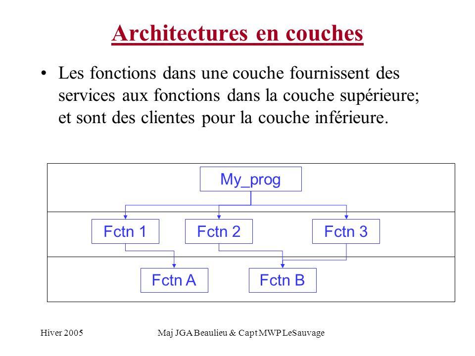 Hiver 2005Maj JGA Beaulieu & Capt MWP LeSauvage Architectures en couches Les fonctions dans une couche fournissent des services aux fonctions dans la couche supérieure; et sont des clientes pour la couche inférieure.