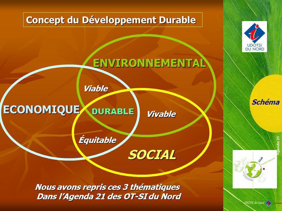 Schéma SOCIAL ENVIRONNEMENTAL ECONOMIQUE Viable Vivable Équitable DURABLE Nous avons repris ces 3 thématiques Dans lAgenda 21 des OT-SI du Nord Concep