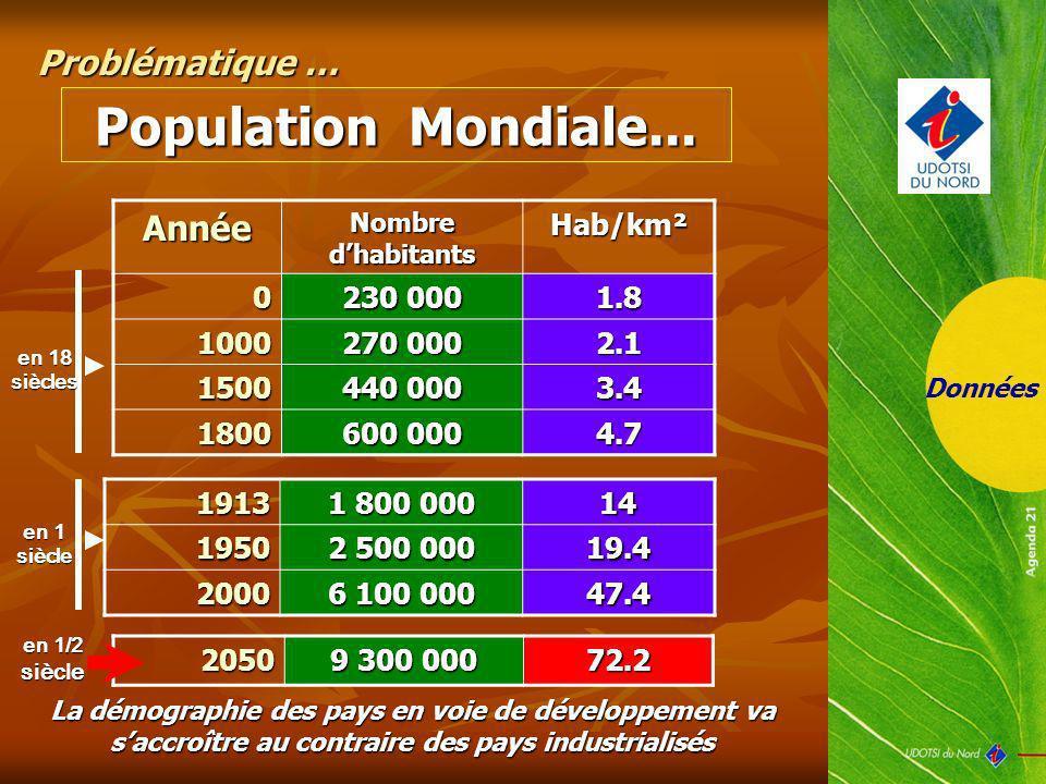 Données Population Mondiale... 1913 1 800 000 141950 2 500 000 19.4 2000 6 100 000 47.4 La démographie des pays en voie de développement va saccroître