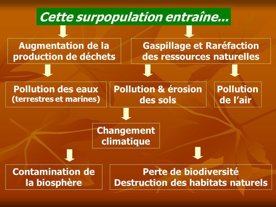 Cette surpopulation entraîne... Changement climatique Perte de biodiversité Destruction des habitats naturels Gaspillage et Raréfaction des ressources