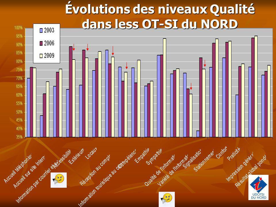 Évolutions des niveaux Qualité dans less OT-SI du NORD