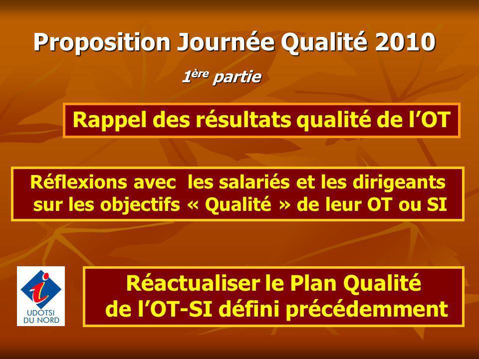 Proposition Journée Qualité 2010 Rappel des résultats qualité de lOT Réactualiser le Plan Qualité de lOT-SI défini précédemment Réflexions avec les sa