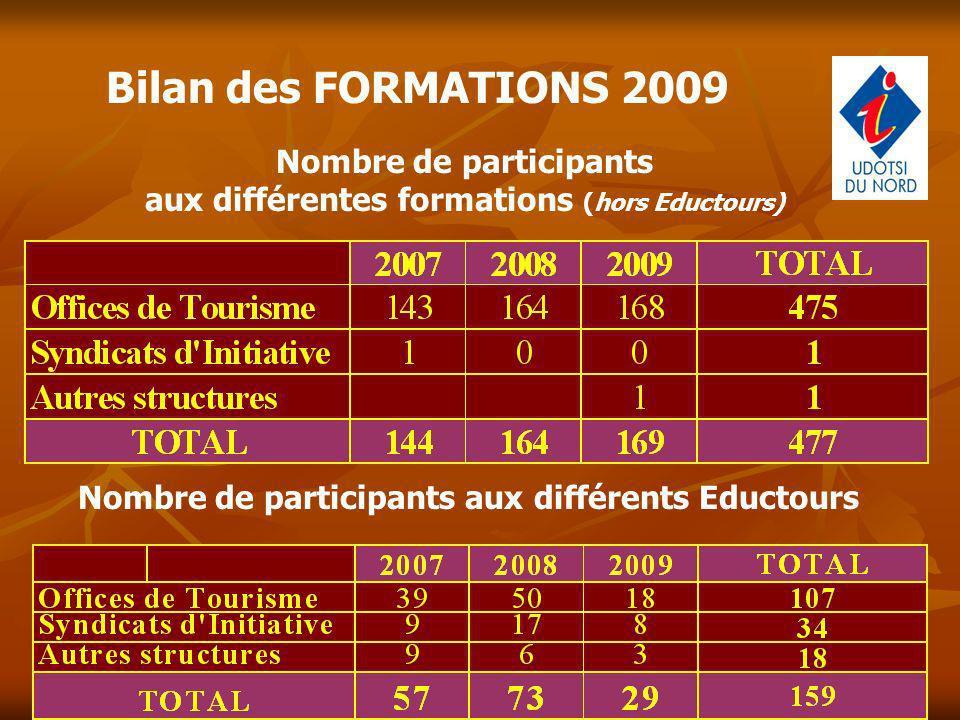 Bilan des FORMATIONS 2009 Nombre de participants aux différentes formations (hors Eductours) Nombre de participants aux différents Eductours
