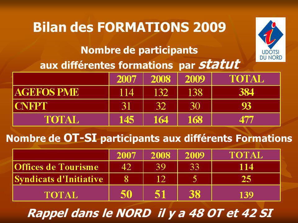 Bilan des FORMATIONS 2009 Nombre de participants aux différentes formations par statut Nombre de OT-SI participants aux différents Formations Rappel d