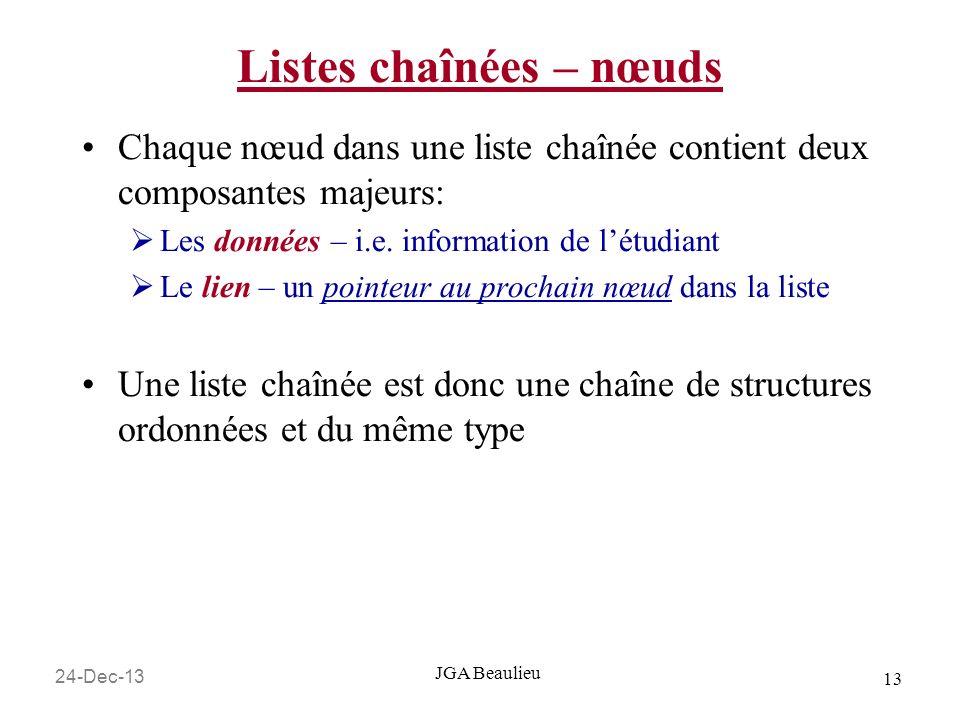 24-Dec-13 13 JGA Beaulieu Listes chaînées – nœuds Chaque nœud dans une liste chaînée contient deux composantes majeurs: Les données – i.e.