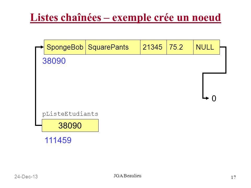 24-Dec-13 17 JGA Beaulieu Listes chaînées – exemple crée un noeud SpongeBobSquarePants2134575.2NULL 38090 0 pListeEtudiants 38090 111459