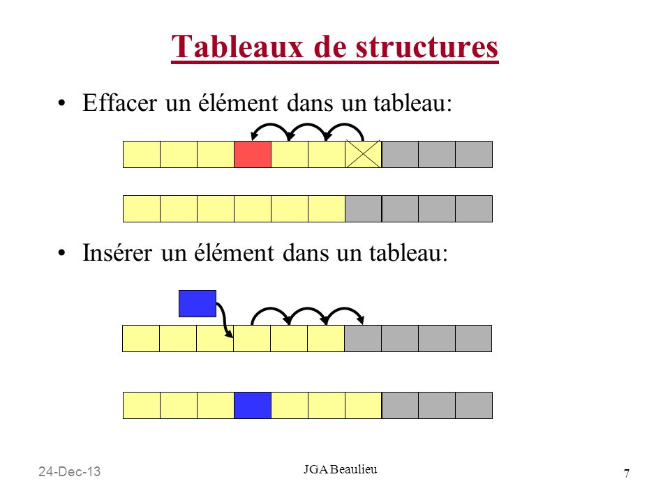 24-Dec-13 18 JGA Beaulieu Listes chaînées – exemple ajoute un noeud Je peut ensuite créer un nouvel étudiant dans la liste après SpongeBob : NOEUD_ETUDIANT* pNouvelEtudiant = NULL; //dans la sect déclaration … pNouvelEtudiant = (NOEUD_ETUDIANT*)malloc(sizeof(NOEUD_ETUDIANT)); strcpy(pNouvelEtudiant->prenom, Patrick ); strcpy(pNouvelEtudiant->surnom, Starfish ); pNouvelEtudiant->numeroDeCollege = 22348; pNouvelEtudiant->moyenne = 78.1; pNouvelEtudiant->pProchainNoeud = NULL; //Maintenant on lie le premier nœud au deuxième //Fleche rouge sur la prochaine diapositive pListeEtudiants->pProchainNoeud = pNouvelEtudiant;