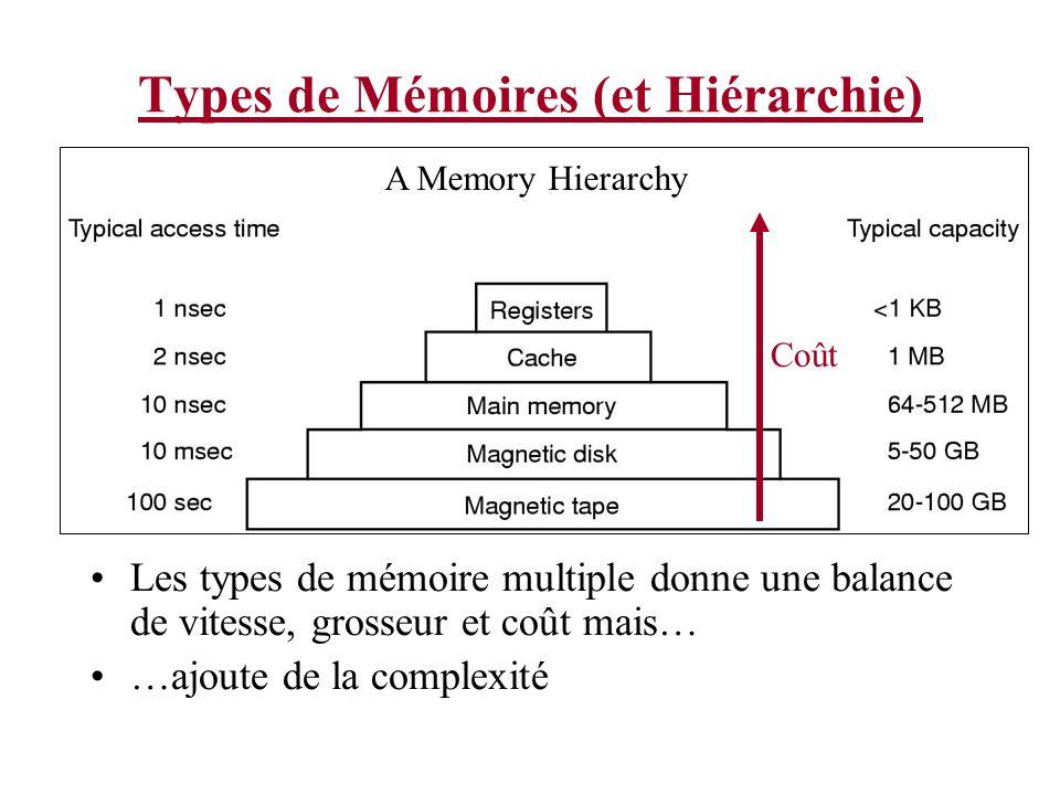 Types de Mémoires (et Hiérarchie) Les types de mémoire multiple donne une balance de vitesse, grosseur et coût mais… …ajoute de la complexité A Memory
