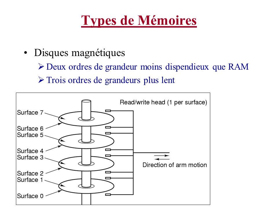 Types de Mémoires Disques magnétiques Deux ordres de grandeur moins dispendieux que RAM Trois ordres de grandeurs plus lent