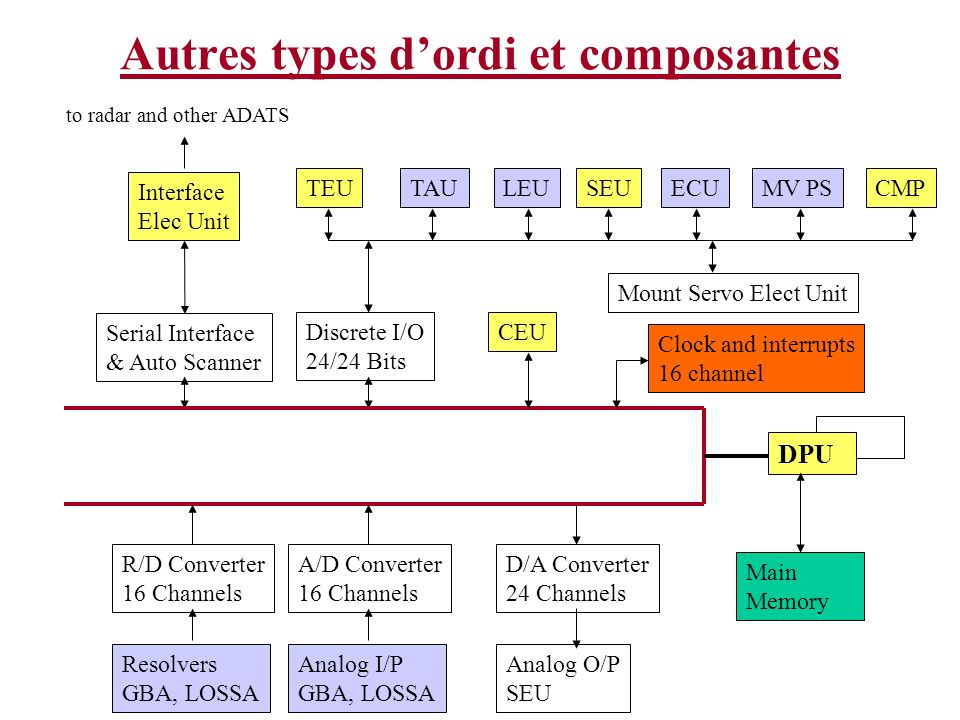 Autres types dordi et composantes Interface Elec Unit to radar and other ADATS Serial Interface & Auto Scanner R/D Converter 16 Channels Resolvers GBA