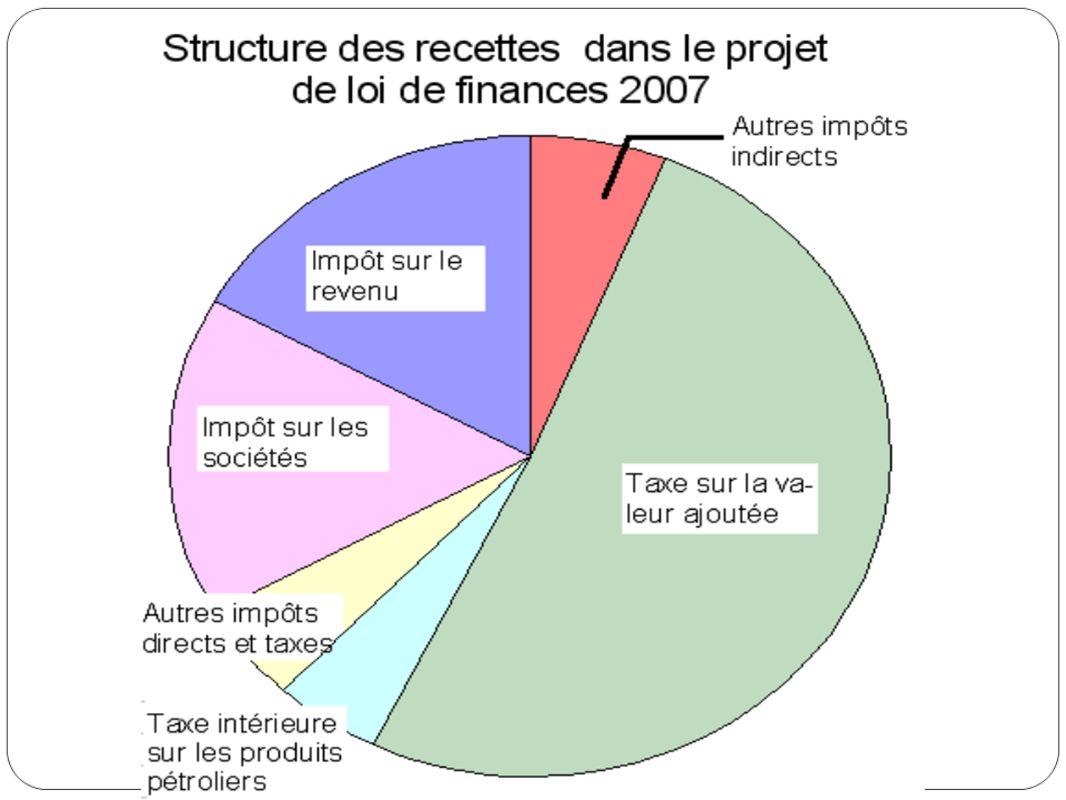 C.Leffet redistributif du système sociofiscal français en 2005 Question 8, p.