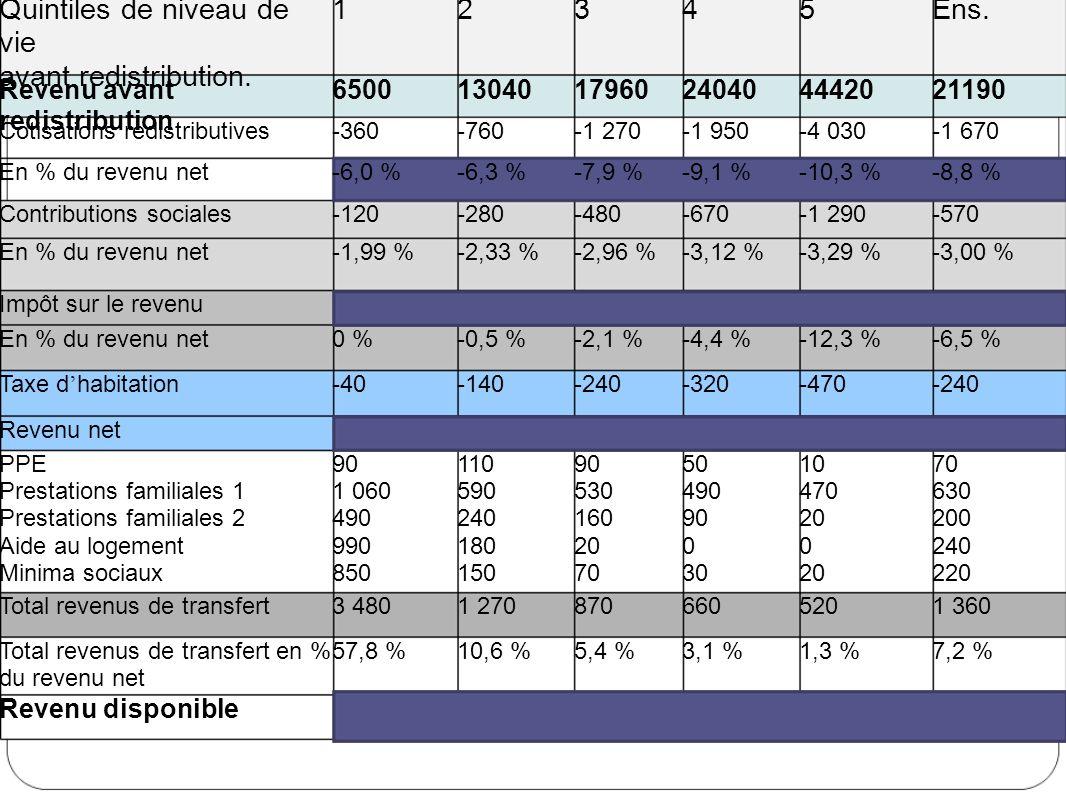 Quintiles de niveau de vie avant redistribution. 12345Ens. Revenu avant redistribution 65001304017960240404442021190 Cotisations redistributives-360-7