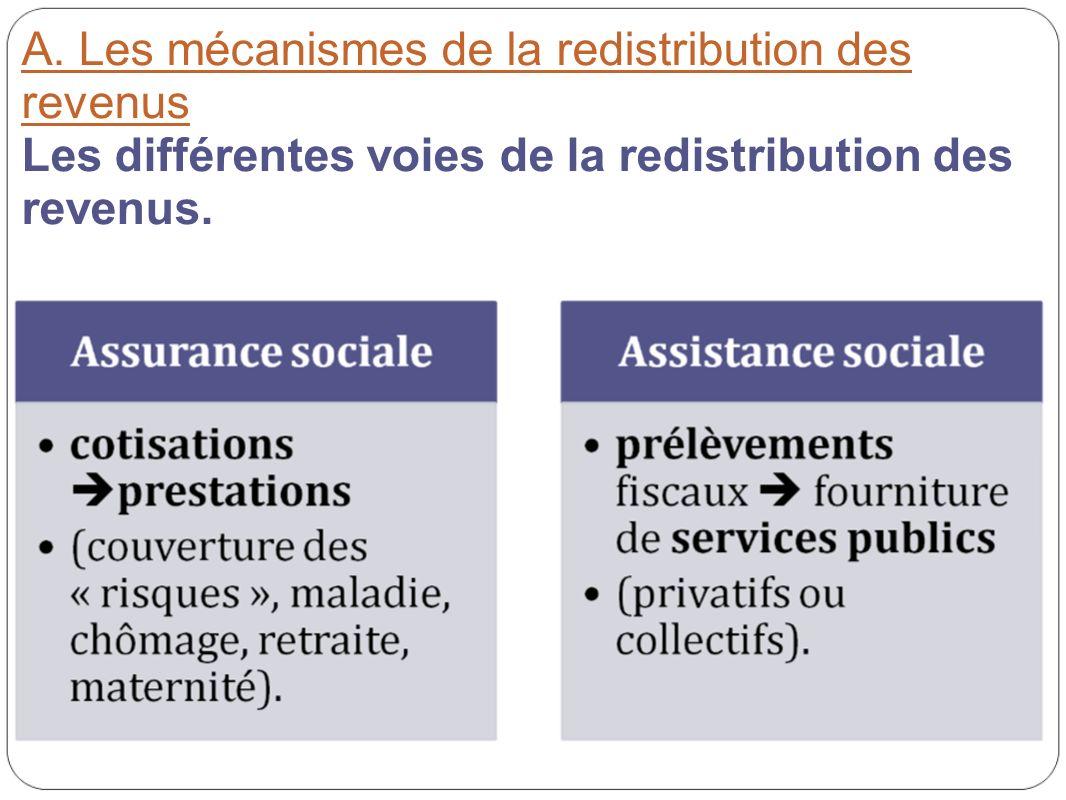 A. Les mécanismes de la redistribution des revenus Les différentes voies de la redistribution des revenus.