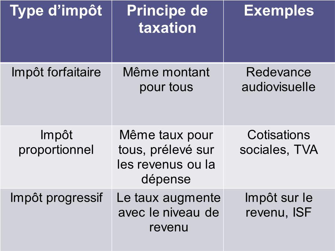 Type dimpôtPrincipe de taxation Exemples Impôt forfaitaire Le taux augmente avec le niveau de revenu Impôt progressif Cotisations sociales, TVA Même t