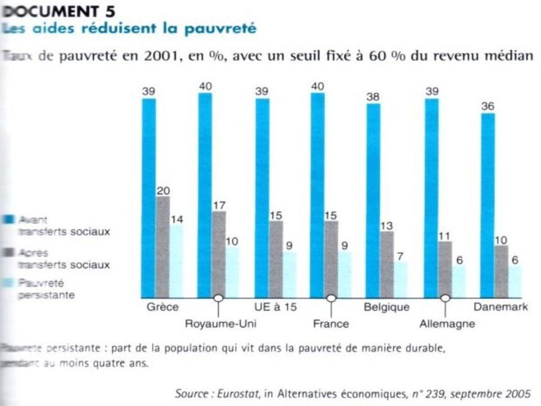 La relation entre redistribution et réduction des inégalités (doc.