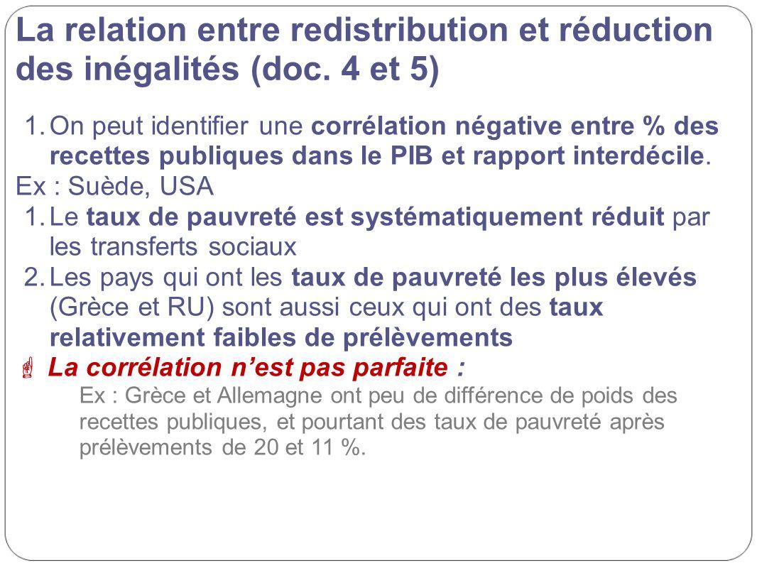 La relation entre redistribution et réduction des inégalités (doc. 4 et 5) 1.On peut identifier une corrélation négative entre % des recettes publique