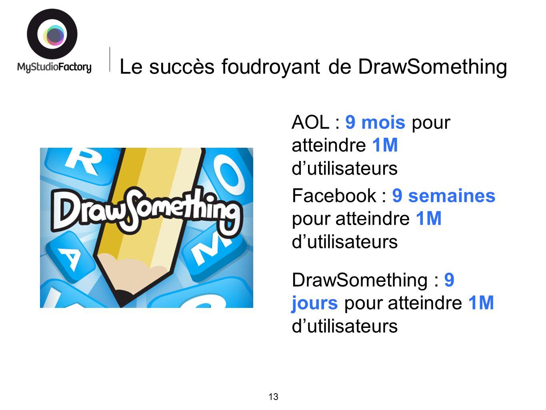 Le succès foudroyant de DrawSomething 13 AOL : 9 mois pour atteindre 1M dutilisateurs Facebook : 9 semaines pour atteindre 1M dutilisateurs DrawSomething : 9 jours pour atteindre 1M dutilisateurs