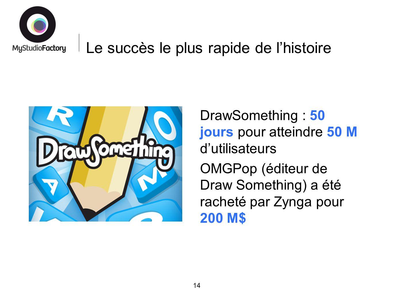 Le succès le plus rapide de lhistoire 14 DrawSomething : 50 jours pour atteindre 50 M dutilisateurs OMGPop (éditeur de Draw Something) a été racheté par Zynga pour 200 M$