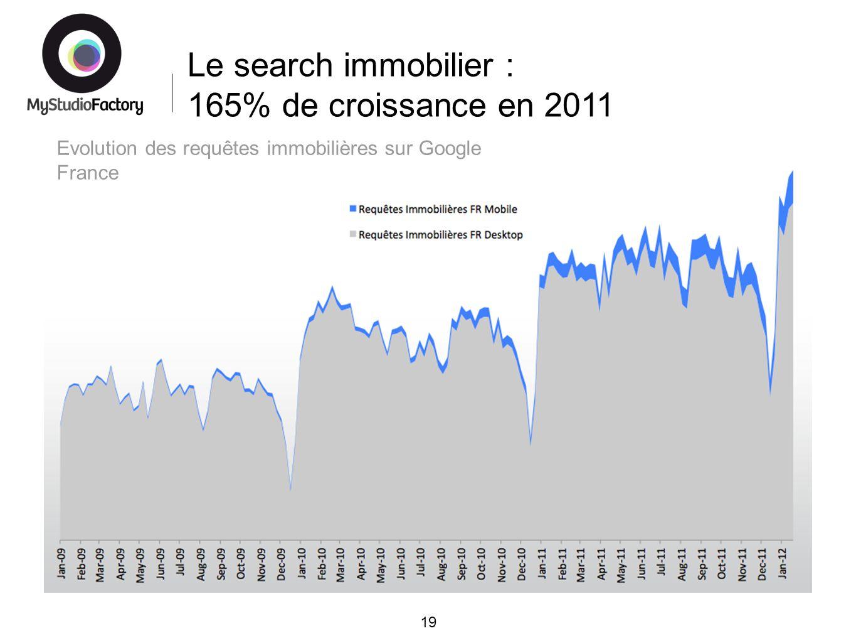 Le search immobilier : 165% de croissance en 2011 19 Evolution des requêtes immobilières sur Google France
