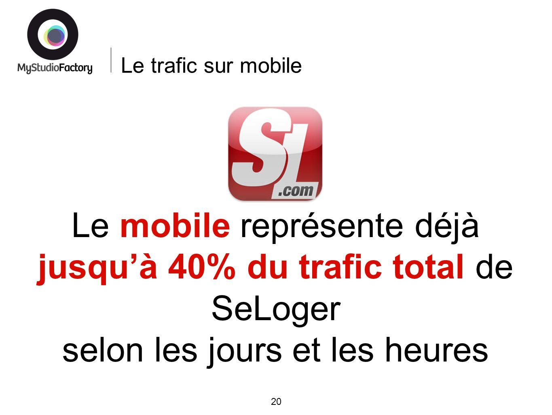 Le trafic sur mobile 20 Le mobile représente déjà jusquà 40% du trafic total de SeLoger selon les jours et les heures