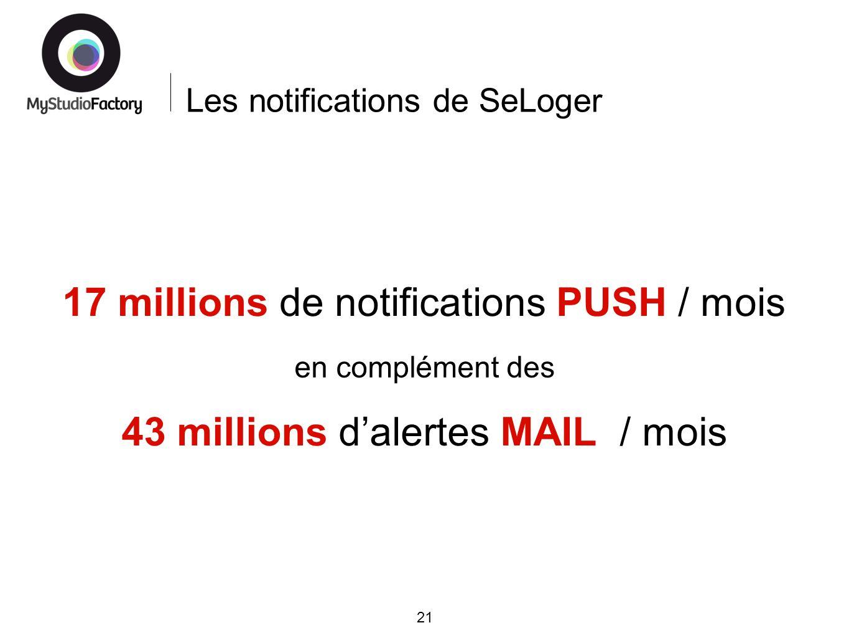 Les notifications de SeLoger 21 17 millions de notifications PUSH / mois 43 millions dalertes MAIL / mois en complément des