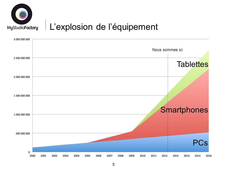 Lexplosion de léquipement 5 PCs Smartphones Tablettes Nous sommes ici