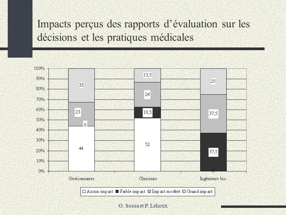 O. Sossa et P. Lehoux Impacts perçus des rapports dévaluation sur les décisions et les pratiques médicales