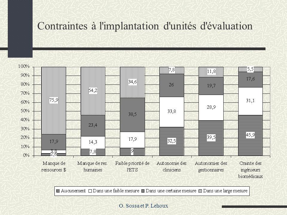 O. Sossa et P. Lehoux Contraintes à l'implantation d'unités d'évaluation