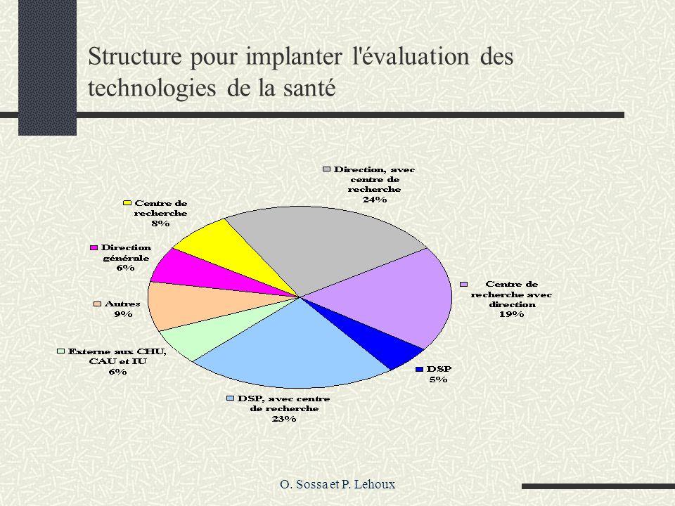 O. Sossa et P. Lehoux Structure pour implanter l évaluation des technologies de la santé