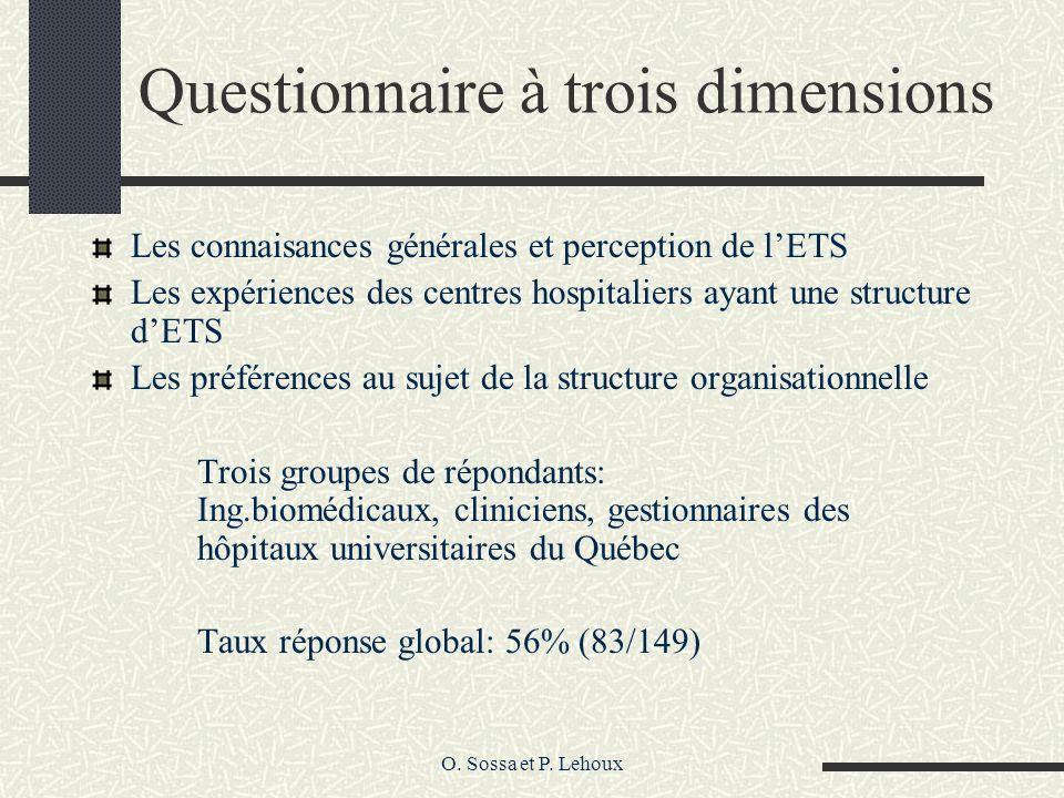 O. Sossa et P. Lehoux Questionnaire à trois dimensions Les connaisances générales et perception de lETS Les expériences des centres hospitaliers ayant